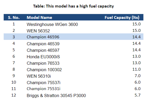 Champion 46596 Fuel Capacity