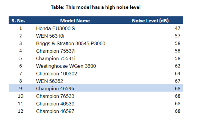 Champion 46596 Noise Level