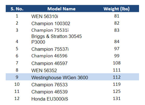 Westinghouse WGen3600 Weight