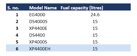 XP4400EH Fuel Capacity