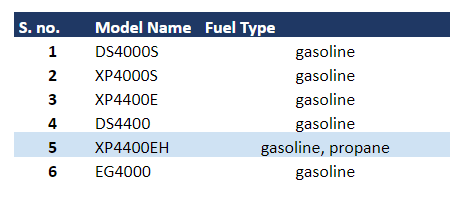 XP4400EH Fuel Type